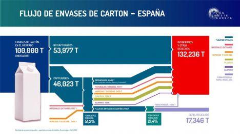 La tasa real de reciclaje en España está muy por debajo de lo esperado