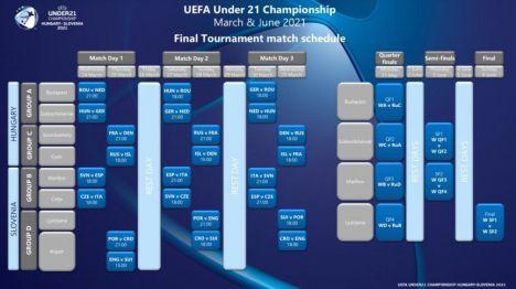 Todos los detalles sobre el Europeo Sub-21