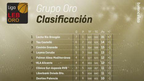 10 jornadas de vértigo en la Liga LEB Oro