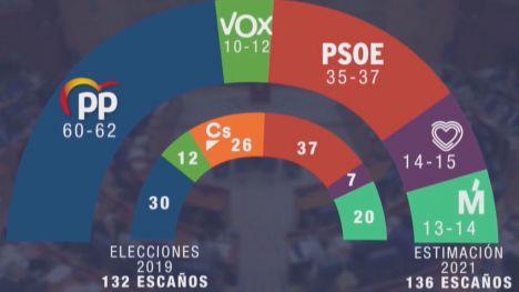 GAD3 advierte que PP y Vox sí suma en Madrid
