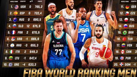 Selección masculina: España se mantiene en la segunda posición del ranking mundial FIBA