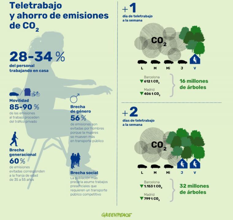 Greenpeace sostiene que el teletrabajo puede ayudar a la descarbonización