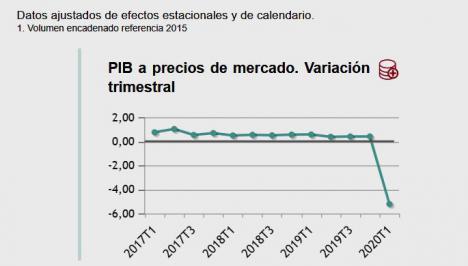 El INE confirma la caída histórica del 5,2% del PIB en el primer trimestre