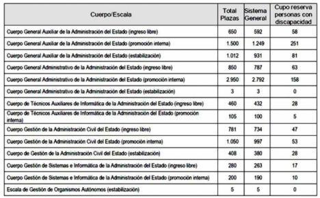 El Gobierno convoca 10.254 plazas en la Administración General del Estado