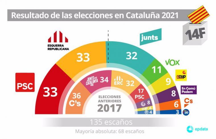 El PSC con Salvador Illa al frente gana las elecciones en Cataluña